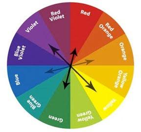 Napa Valley Art Camp: Color wheels