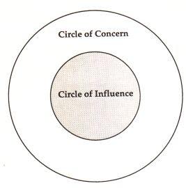 http://3.bp.blogspot.com/_O5wt80Fac_Q/THvy4ClhroI/AAAAAAAAAQU/sQyQbvmVIrY/s320/circle-influence.jpg