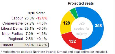 majority vs minority government