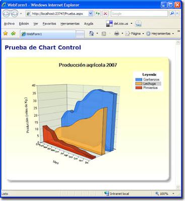 Prueba del Chart Control