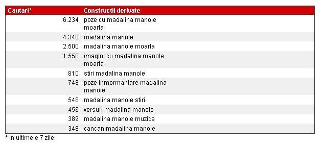 expresie Madalina Manole