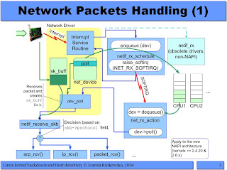 linux packet: