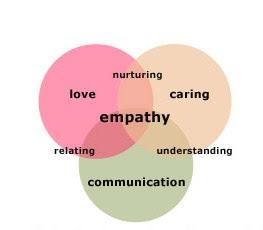 http://3.bp.blogspot.com/_OEWNrlUA7Gc/TL7q8ElOzxI/AAAAAAAAB3Q/OoxsY8J6rTY/s400/frame_empathy.jpg