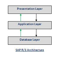 Mysapworkbench sap r 3 architecture for Sap r 3 architecture