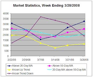 Chart of market statistics