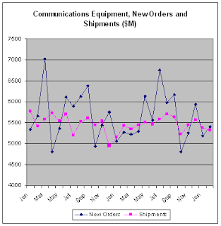 Chart of Communications Equipment - New Orders and Shipments