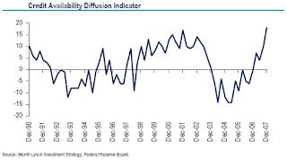 Credit Diffusion Indicator.
