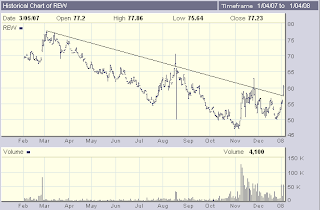 Chart of REW