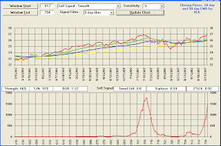 TradeRadar SELL signal reversal - XLK
