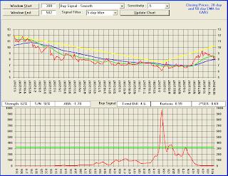 CAAS - TradeRadar BUY Signal