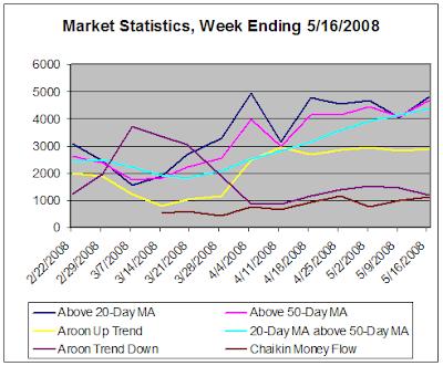 Market Statistics, week ending 5-15-2008