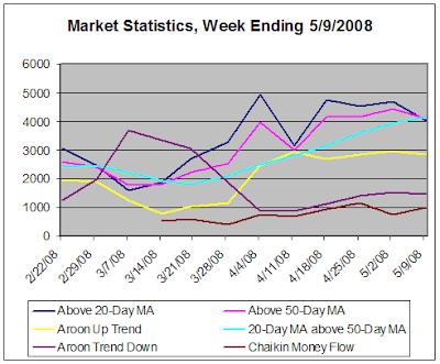 Market Statistics, week ending 5-9-2008