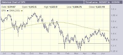 Chart of SPX, week ending 6-20-2008