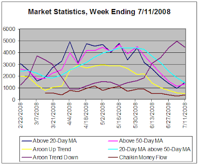 Stock Market Statistics for week ending 7-11-2008