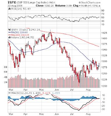 S&P 500, 08-22-2008
