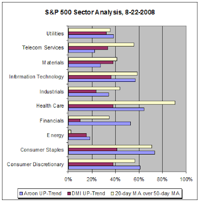 S&P 500 Sector Analysis, 08-22-2008