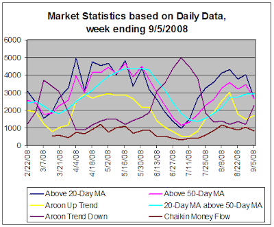 Stock Market Statistics, Daily data, 9-5-2008