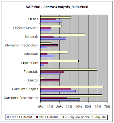 S&P 500 Sector Analysis, 9-19-2008