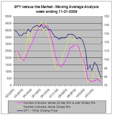 SPY versus the market - Moving Average Analysis, 11-21-2008