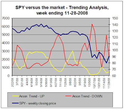 SPY versus the market - Trend Analysis, 11-28-2008