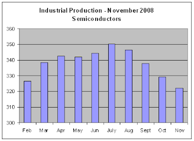 Industrial Production, Oct 2008 - Semiconductors