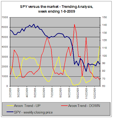 SPY versus the market - Trend Analysis, 1-9-2009