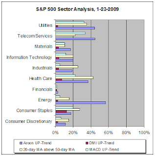 S&P 500 Sector Analysis, 1-23-2009