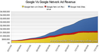 Google Share Of AdSense Revenue 4Q08