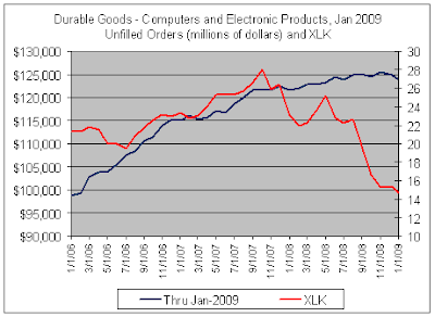 Durable Goods - UnfilledOrders and XLK, 02-26-2009