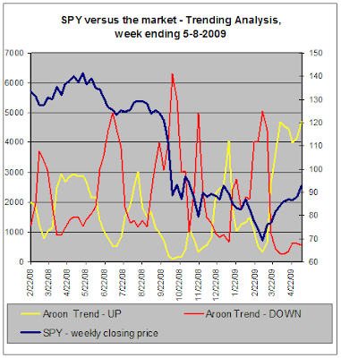 SPY versus the market, Trend Analysis, 05-08-2009