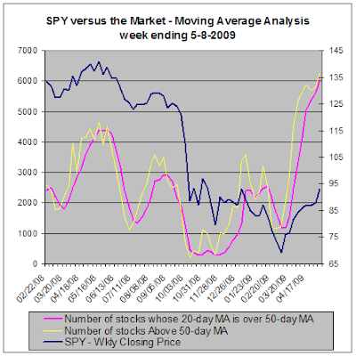 SPY versus the market, Moving Average Analysis, 05-08-2009