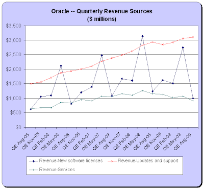 Oracle Revenue Sources, F1Q2010