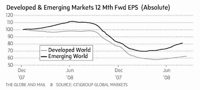 12-Month Forward EPS
