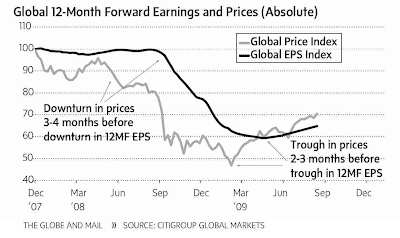 Global Earnings Momentum