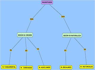 fundamentales y derivadas