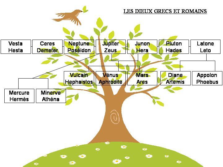 Souvent Sacrés Latins: les dieux grecs et romains NS71