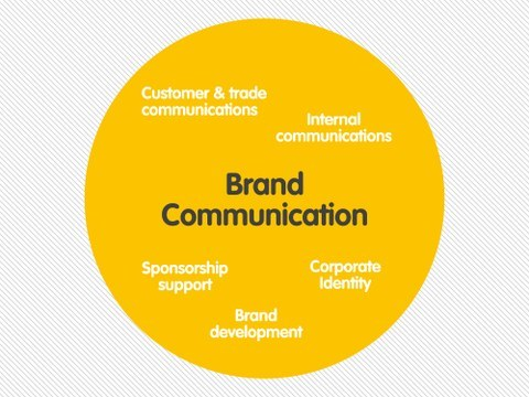 brand communication Aaft is the premier professional advertising school in delhi offering brand communications and diploma in advertising courses enroll yourself in our recognized.