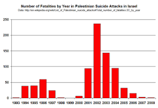 [ Number of victims of suicide attacks in Israel go down after the implementation of the blockade ]