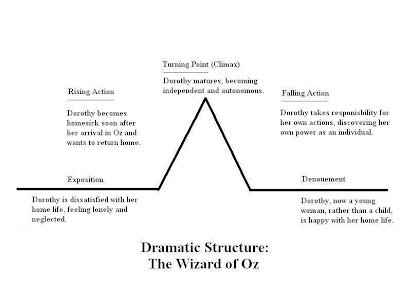 an analysis of the development of dorothy in the wizard of oz a movie Dorothy is the main character of the wonderful wizard of oz she is an  the  novel, like the movie, follows the story of dorothy, a young girl who lives with her .