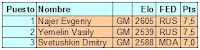 Resultados del Torneo Abierto de Ajedrez Moscú 2007