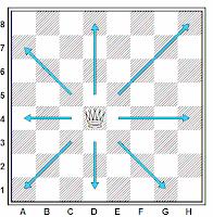 Como se mueve la dama en el ajedrez