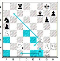 Posibilidades de defensa cuando una pieza es amenazada en ajedrez
