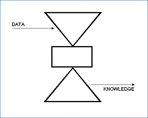 personal knowledge  transmission or induction