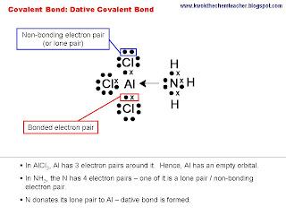 KWOK The Chem Teacher Chemical Bonding Dative Covalent