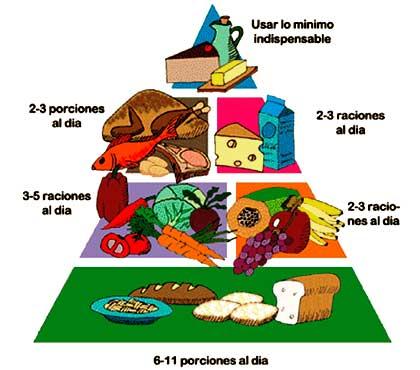 Fotos de piramides alimenticias - Imagui