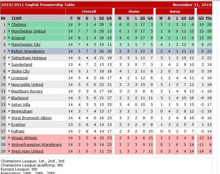 premier league table - photo #38