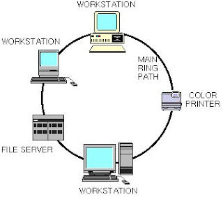 Basic computer network and computer repair computer network topology ring topology ccuart Gallery