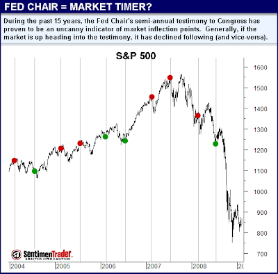 Fed Chair = Market Timer