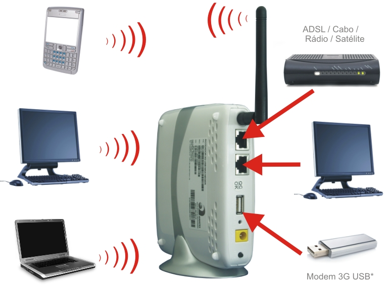 Roteador Wireless 3G Da Vivo