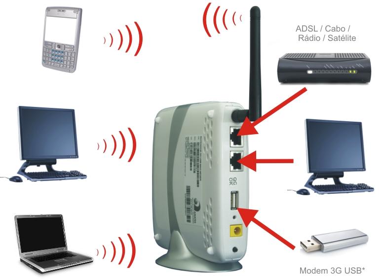 Roteador Wireless 3G Da Vivo